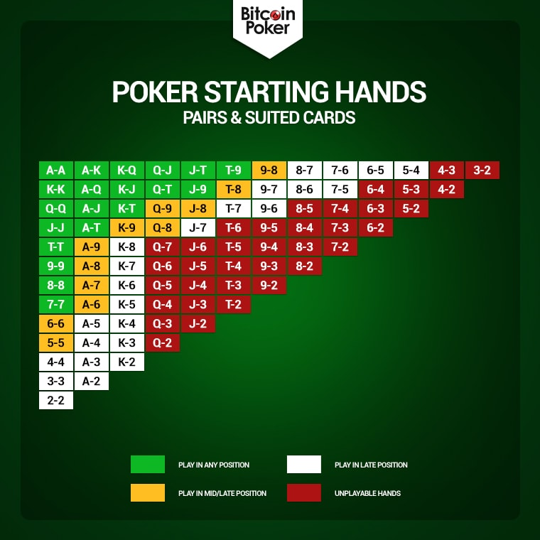 Best poker starting hands list