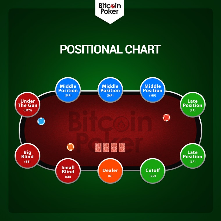Positional Chart