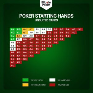 Poker Starting Hands Unsuited Cards